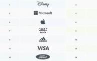 《全球诚信品牌100强榜单》发布:无中国品牌上榜